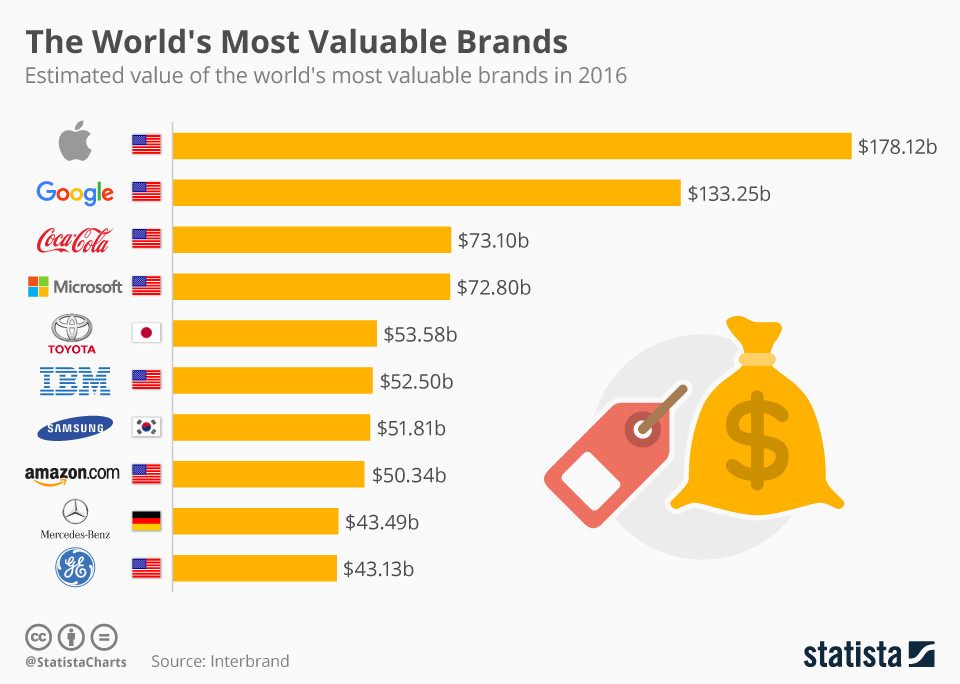 The world's most valuable brands