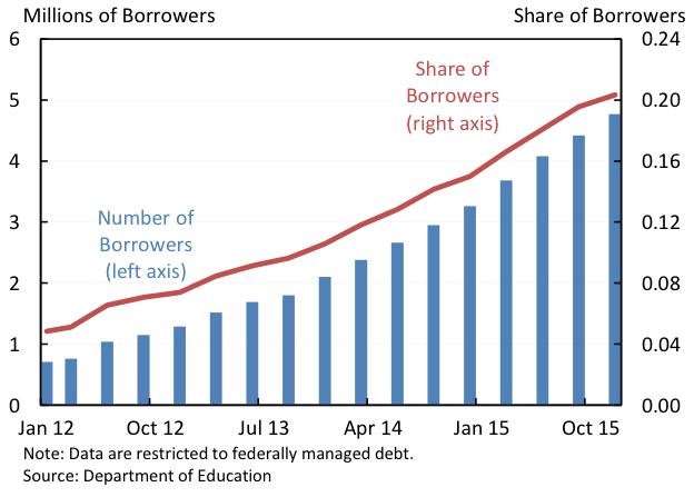 Millions of Borrowers