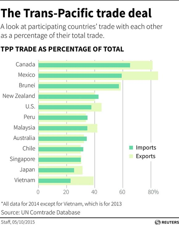 The Trans-Pacific Trade Deal