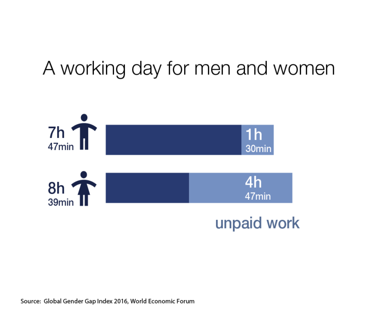 All in a day's work means different things to the average man or woman.