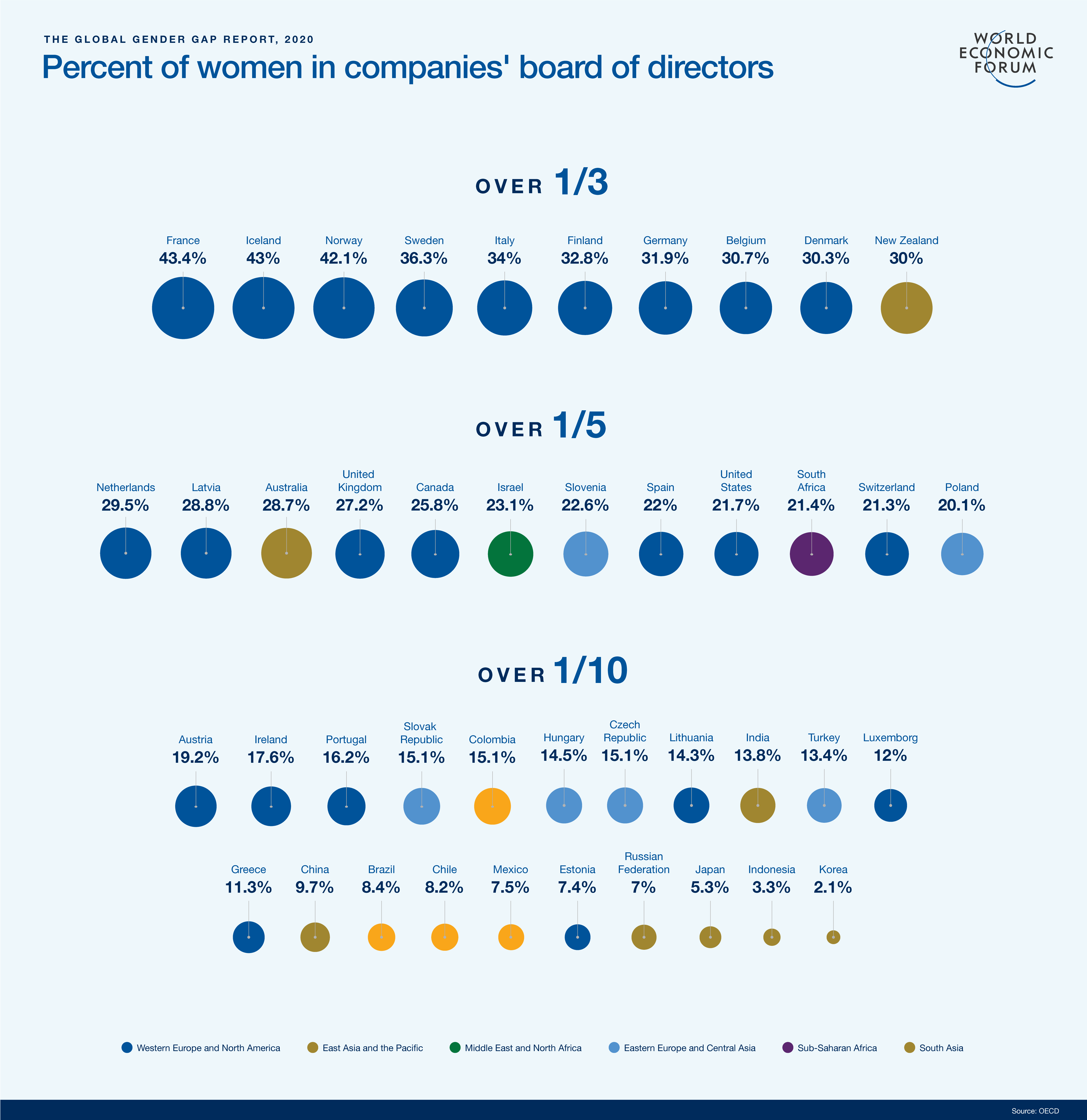 percentage of women board of directors in a company by country - Global Gender Gap Report 2020