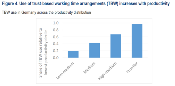 TBW use in Germany across the productivity distribution.
