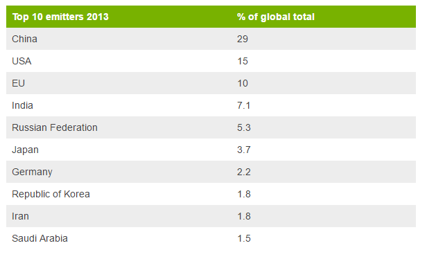 Top 10 global carbon emitters 2013