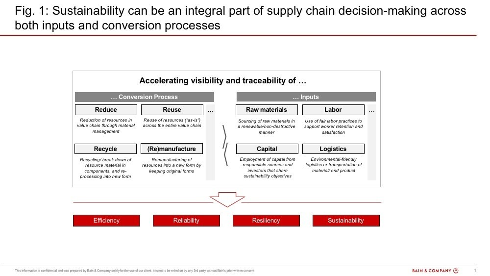 Sustainability can be an integral part of supply chain decision-making across both inputs and conversion processes