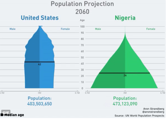 By 2060, this country will have the world's largest