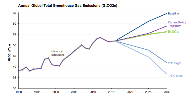 How greenhouse gas emissions are projected to rise