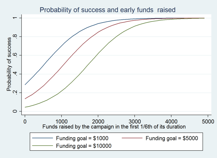 Probability of Success if early funds are raised