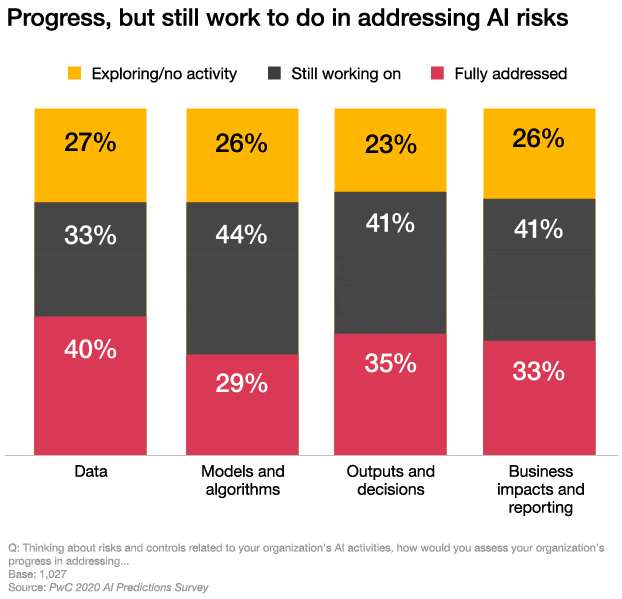 Thinking about risks and controls related to your organizations AI activities