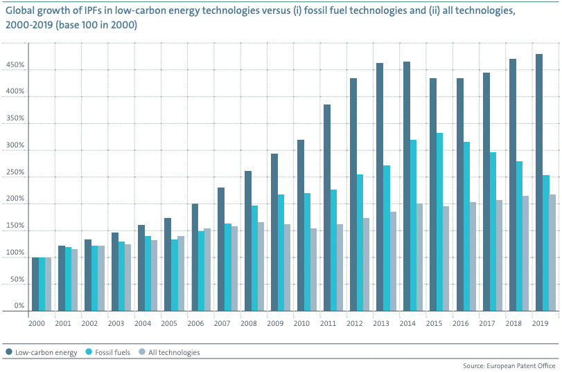 a chart showing the global growth of IPFs in low-carbon technologies versus fossil fuel technologies and all technologies, 2000-2019 (base 100 in 200)
