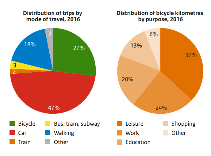 More than a quarter of trips in the Netherlands 2016 were made by bike.
