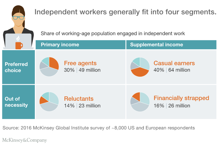 a chart showing the four segments that independent workers generally fit into