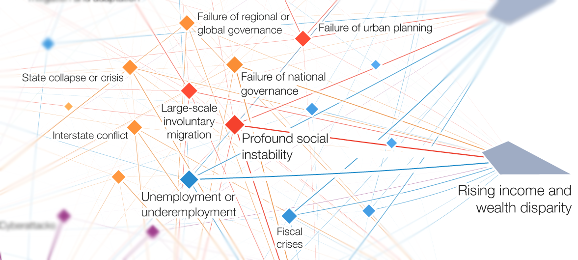The risks that just wont die world economic forum the global risks report has been highlighting a persistent cluster of social economic and political fragilities for many years now gumiabroncs Choice Image