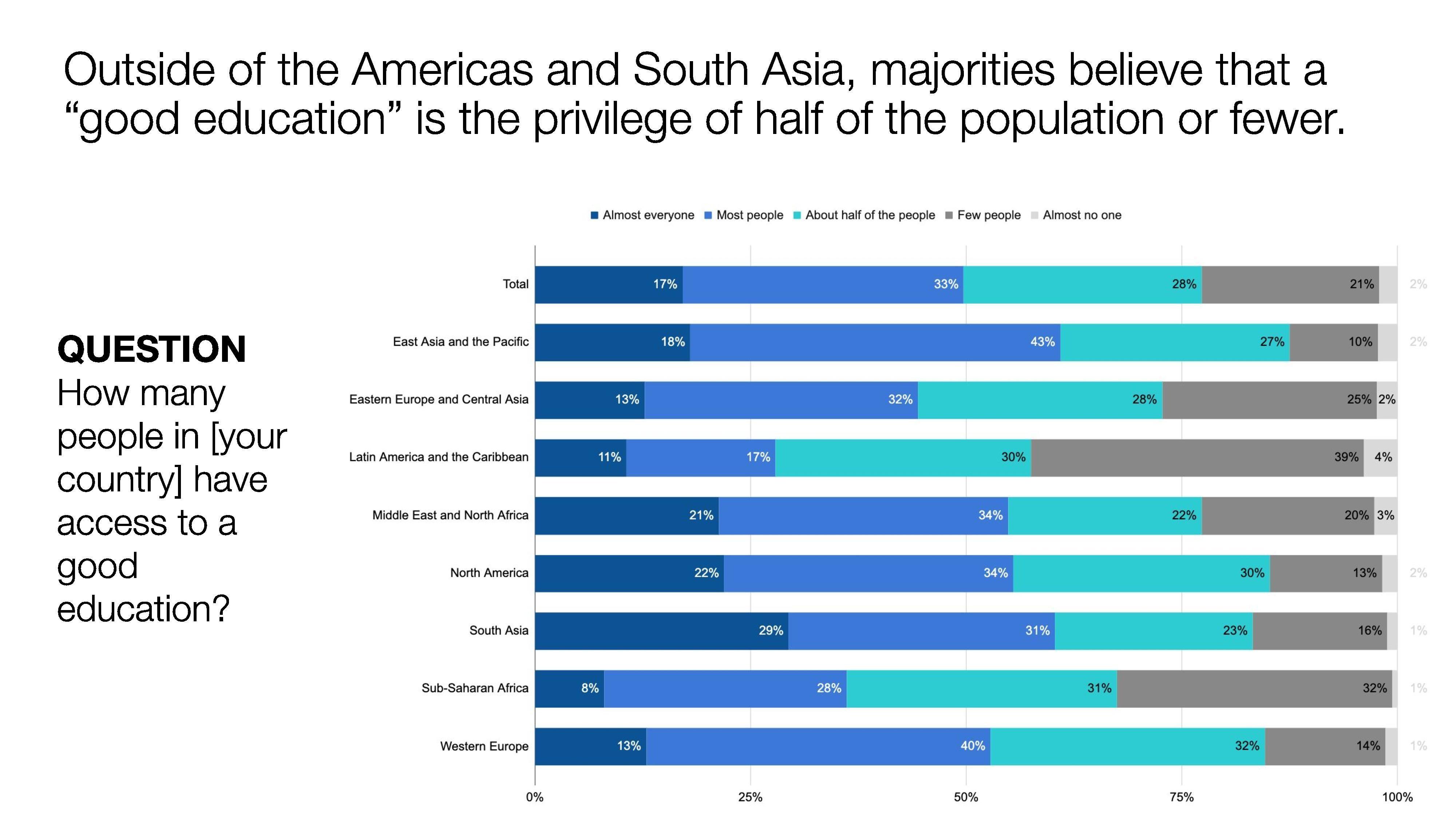 education jobs Asia Fourth work schools future generations
