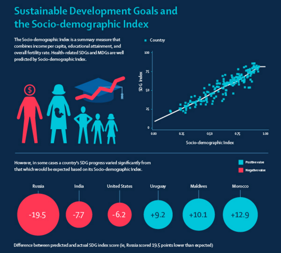 Sustainable Development Goals and the Socio-demographic Index