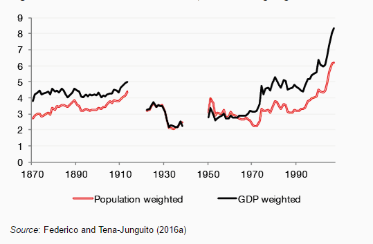 Gains from trade 1870-2007, different weighing
