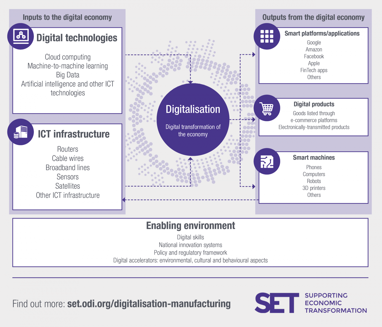 Digitalization infographic