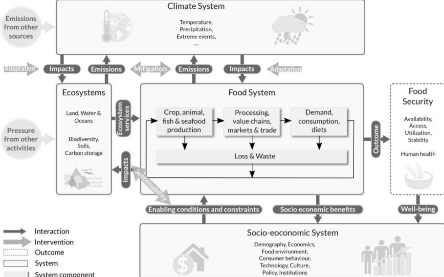 Interlinkages between the climate system, food system, ecosystem (land, water and oceans), 3 and socio-economic system.