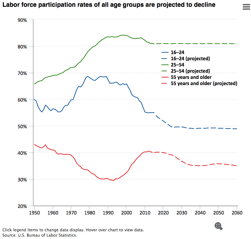 Labor force participation rates of all age groups are projected to decline