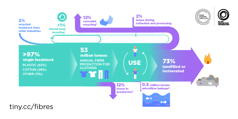 The 'circular denim' approach will reduce the amount of clothing currently ending up in landfill.