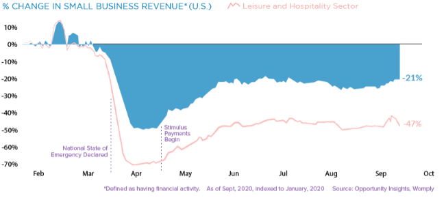 % change in number of small businesses revenue.