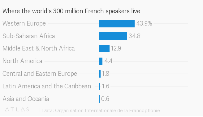 Top Spoken Languages In The World 2020.French Is Now The Fifth Most Spoken World Language And