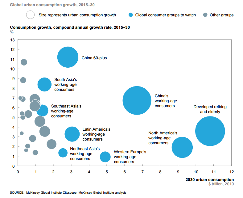 demographics of southeast asia Compared to many other parts of the world, southeast asia has a relatively young population this presents favorable conditions for companies that want to source products from the region it also poses big business opportunities to companies that want to tap into a dynamic market of eager new consumers.