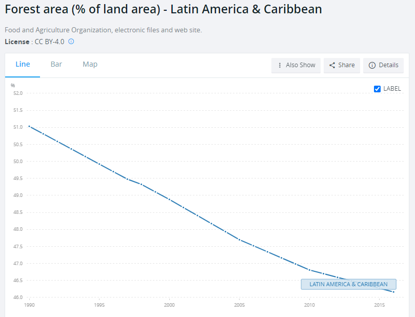 Latin America Inclusive Growth Framework Environment and Natural Resource Security