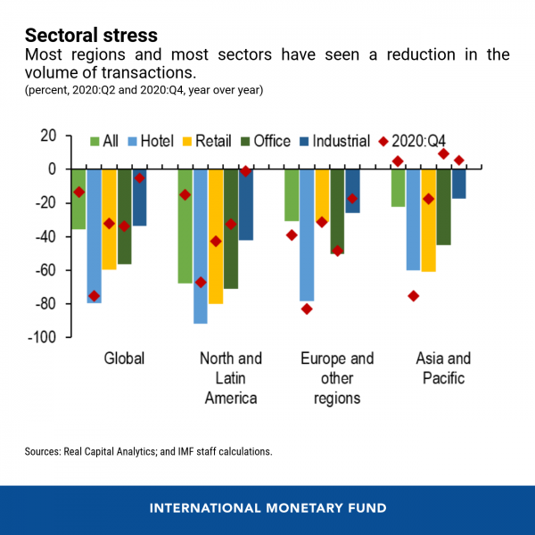 Sectoral stress
