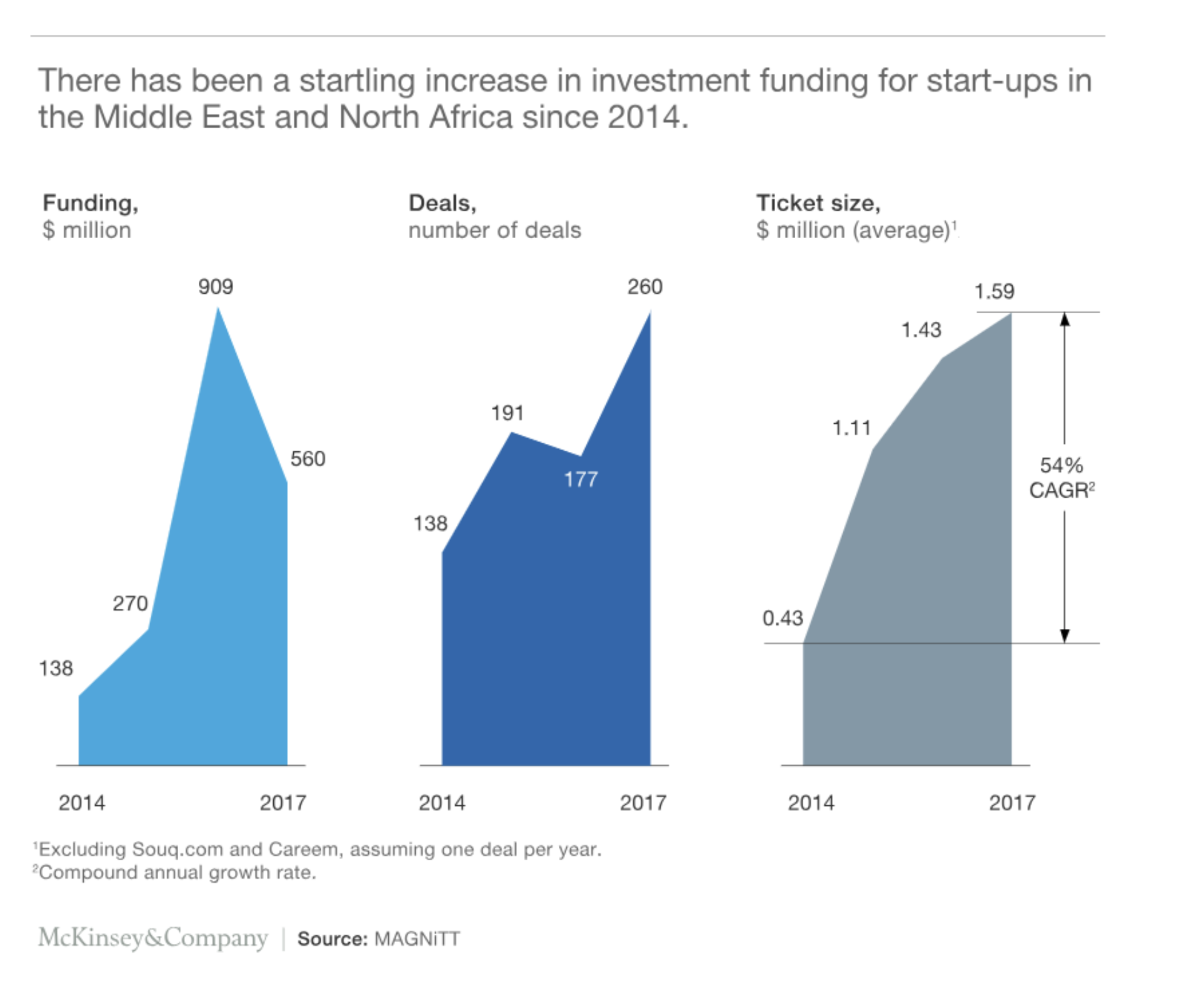 Start-ups are enjoying startling increases in investment