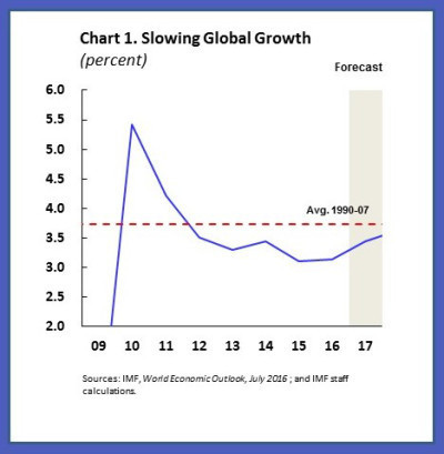Slowing global growth