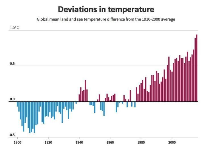 UPDATE Update intro text. Reissue. Charts on the 2015 Paris Agreement that went into action on Nov. 4, 2016: Global temperature deviations, projected green house emissions and a list of the countries that have ratified the Paris Agreement embed code and instructions: http://reut.rs/2hgF22t