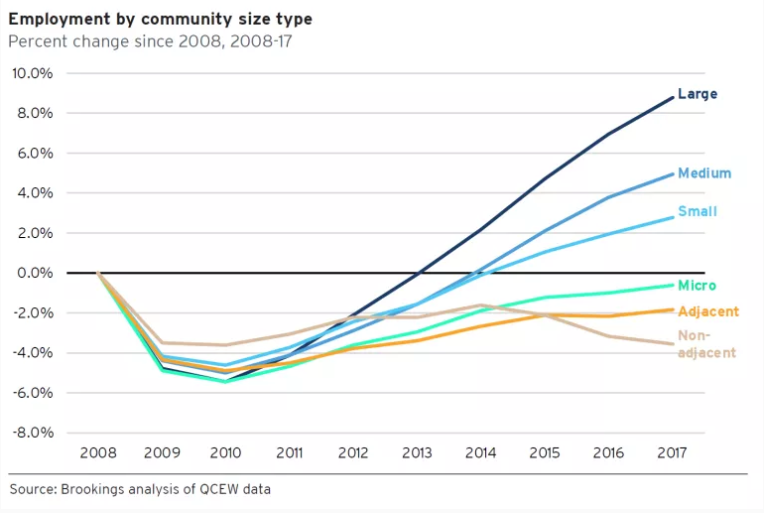 US employment by community size
