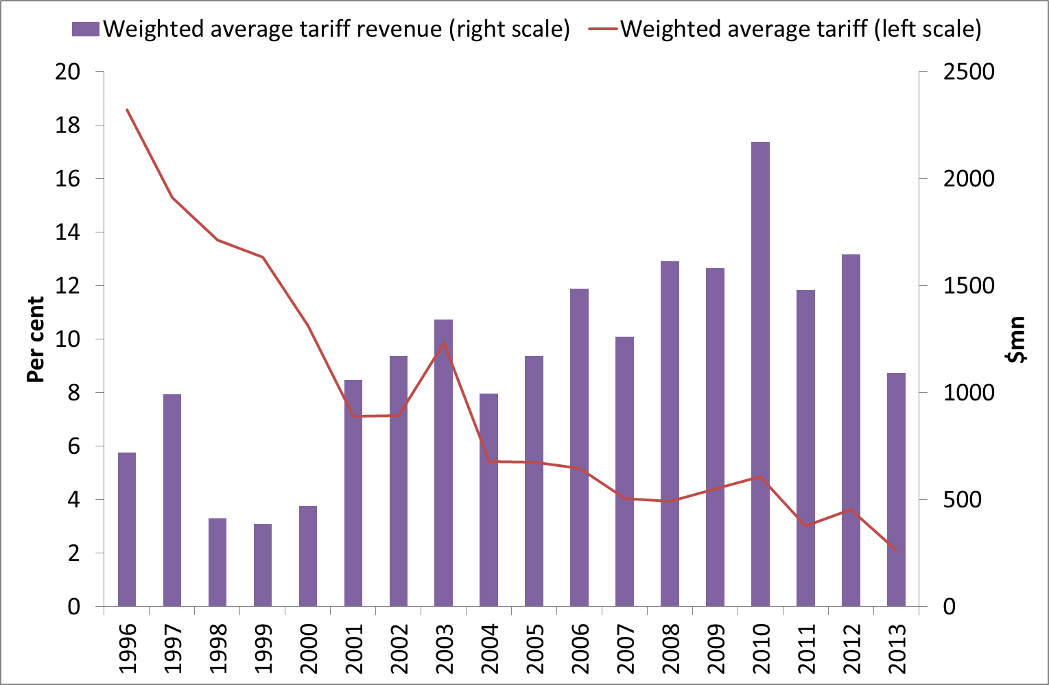 Applied tariffs and trade tax revenues of African countries, 1996-2013 (per cent and $million)