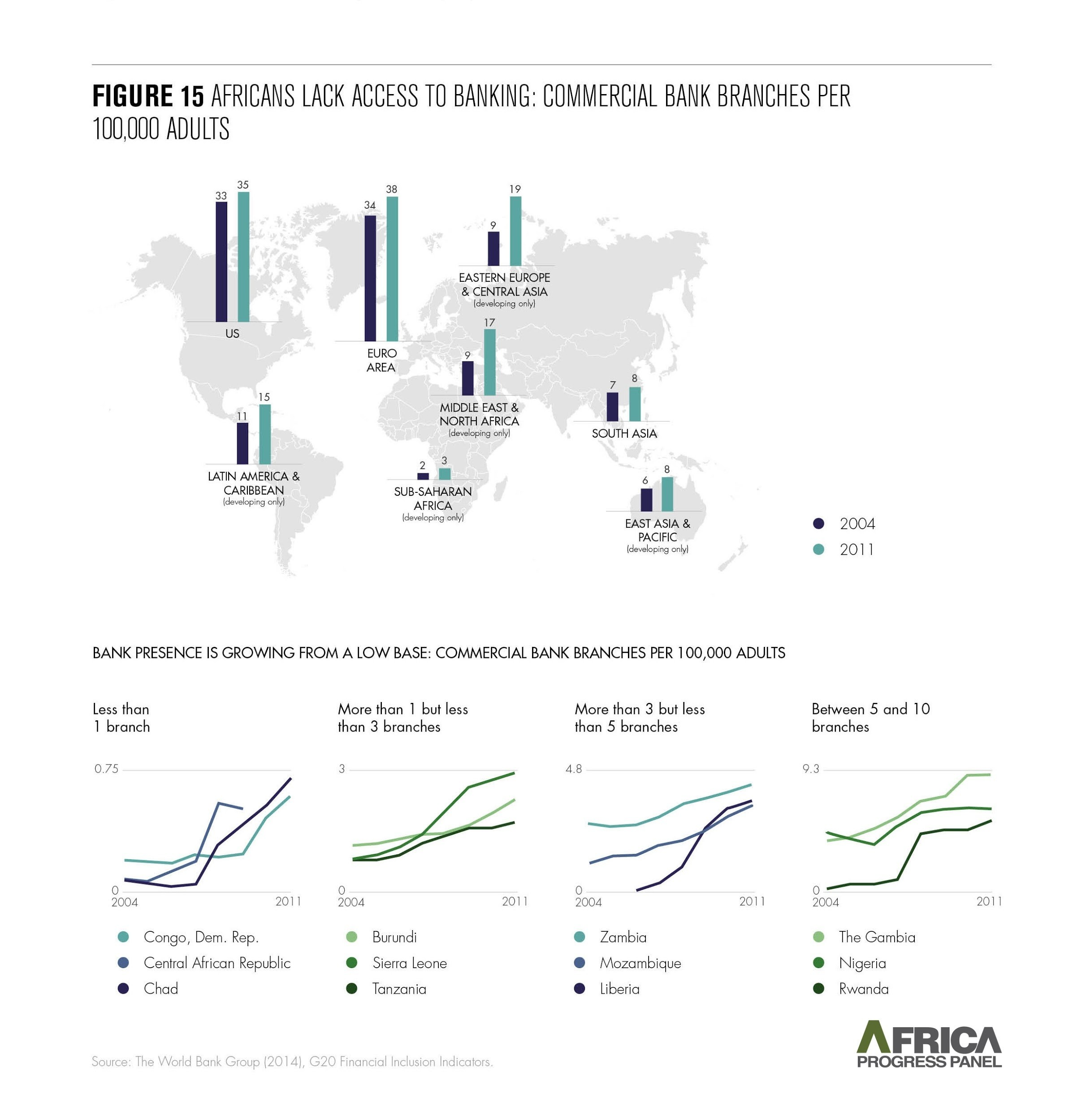 Commercial bank branches per 100,000 adults in Africa
