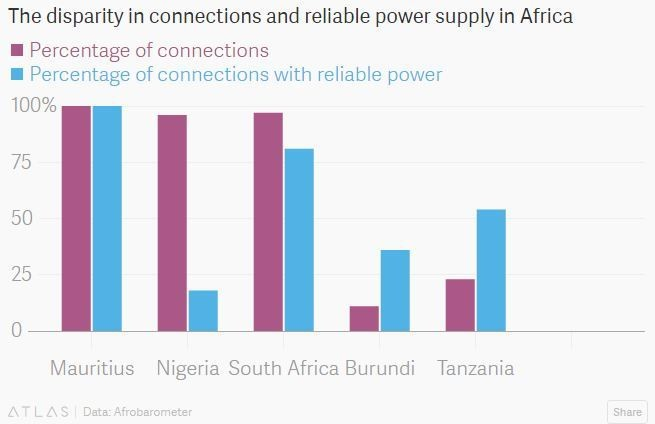 The disparity in connections and reliable power supply in Africa.