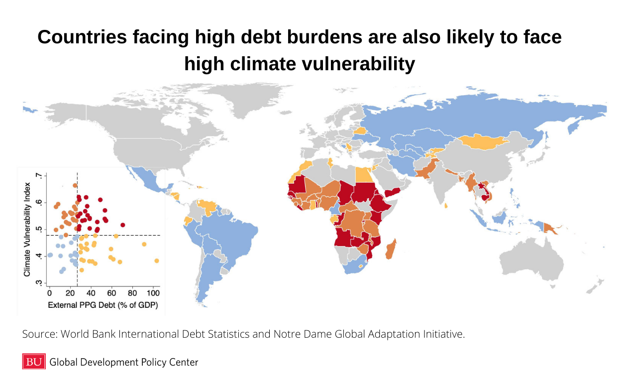Figure 1: Countries facing high debt burdens are also likely to face high climate vulnerability.