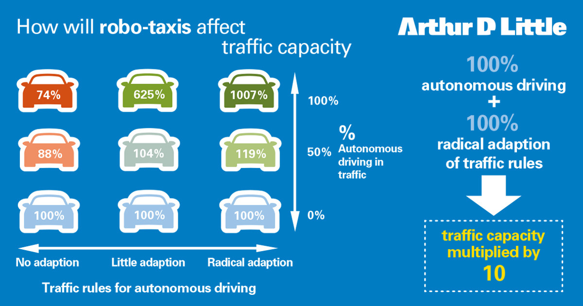 Whether robo-taxis increase capacity or add to congestion depends on two main factors
