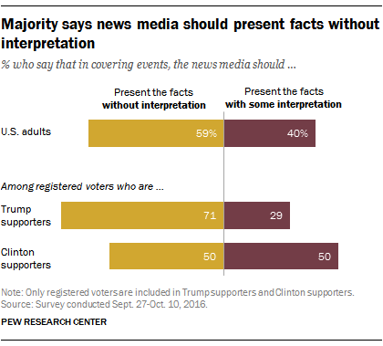 The majority of US adults think the media should not stray ...