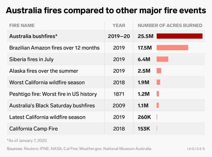 Australia fires stats
