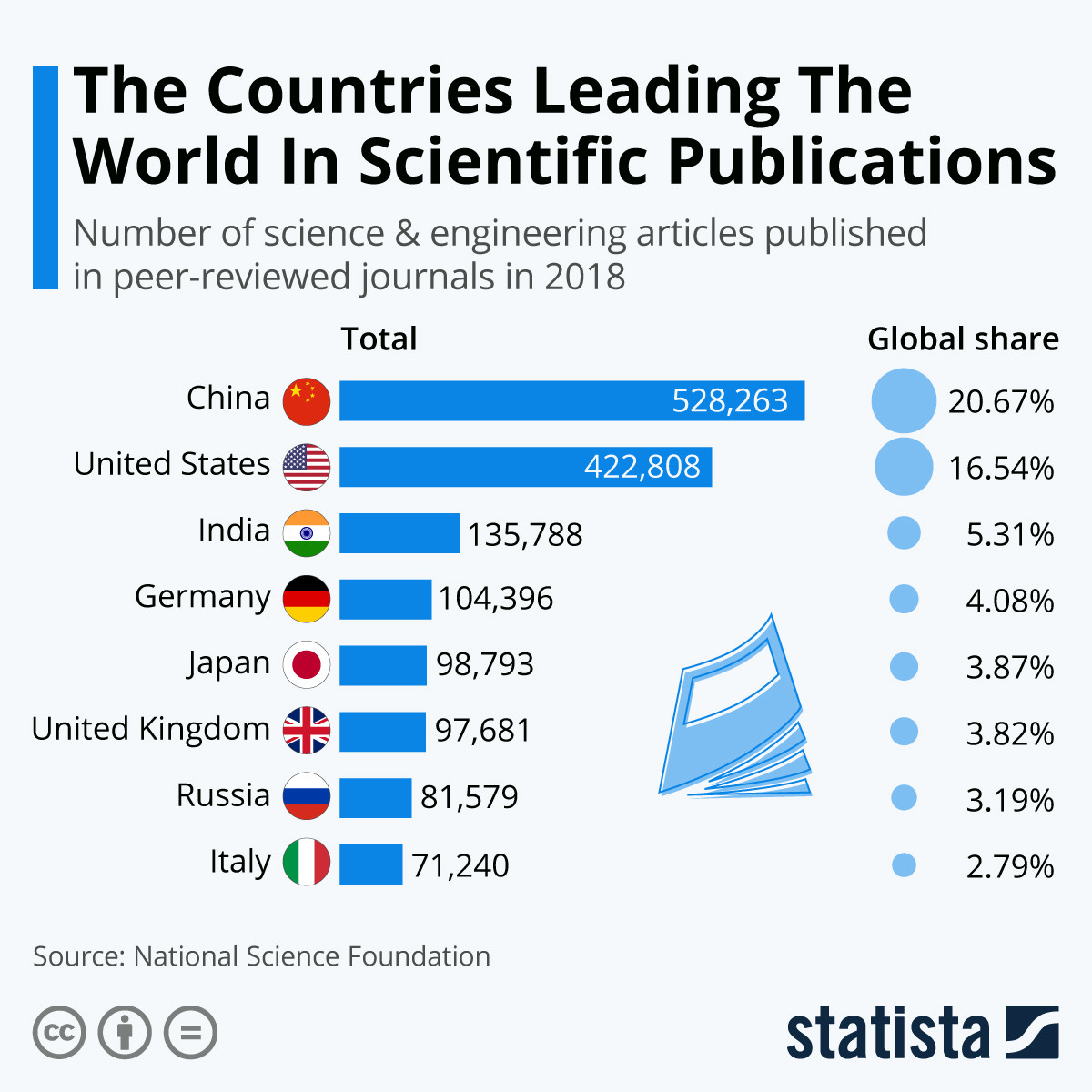 This chart shows the number of science & engineering articles published in peer reviewed journals in 2018.
