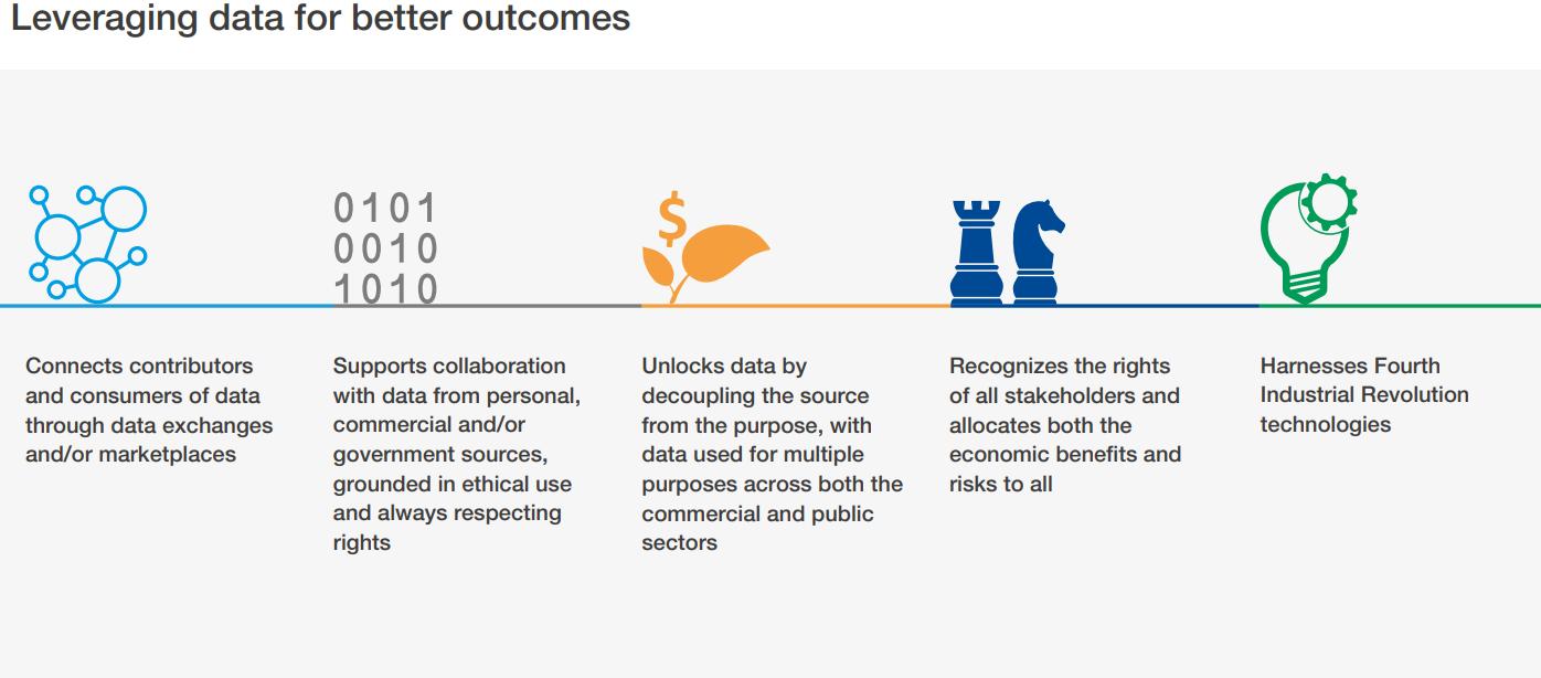 「データベースの経済:共同の未来のための基礎」でより良い結果を得るためのデータを利用します。