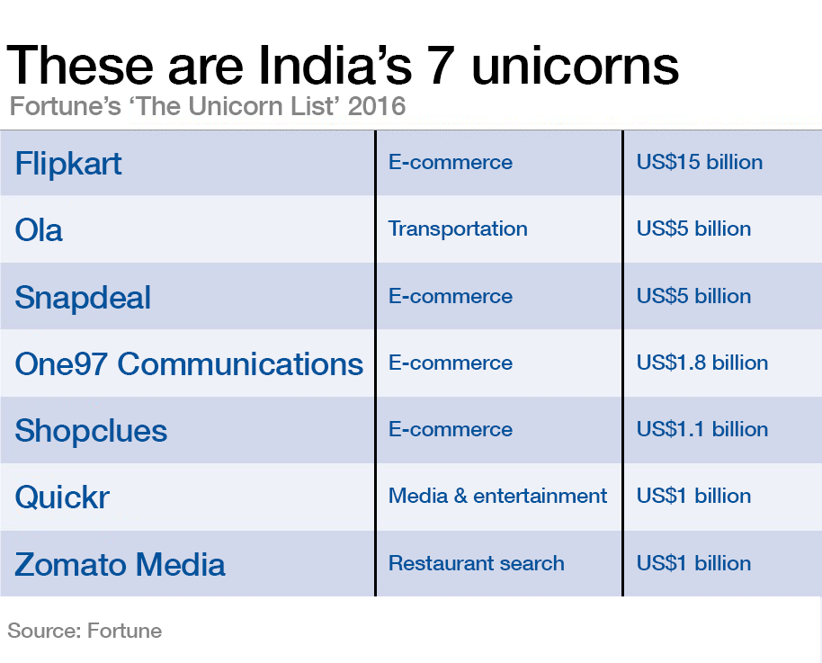 These are India's 7 unicorns