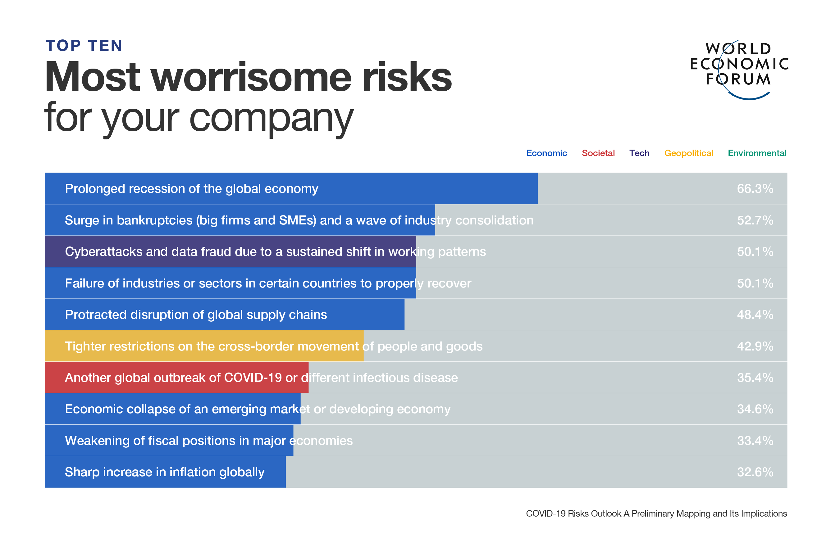 Most worrisome risks for your company during the COVID-19 pandemic