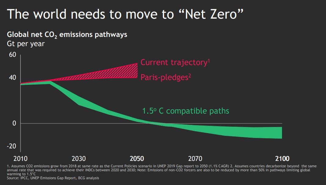 Net Zero Challenge Report