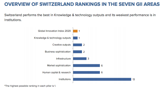 innovation Switzerland knowledge R&D infrastructure business patents