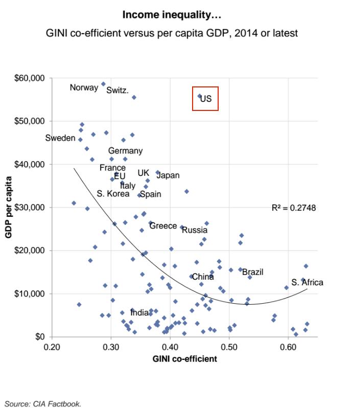 GINI co-efficient versus per capita GDP, 2014 or latest