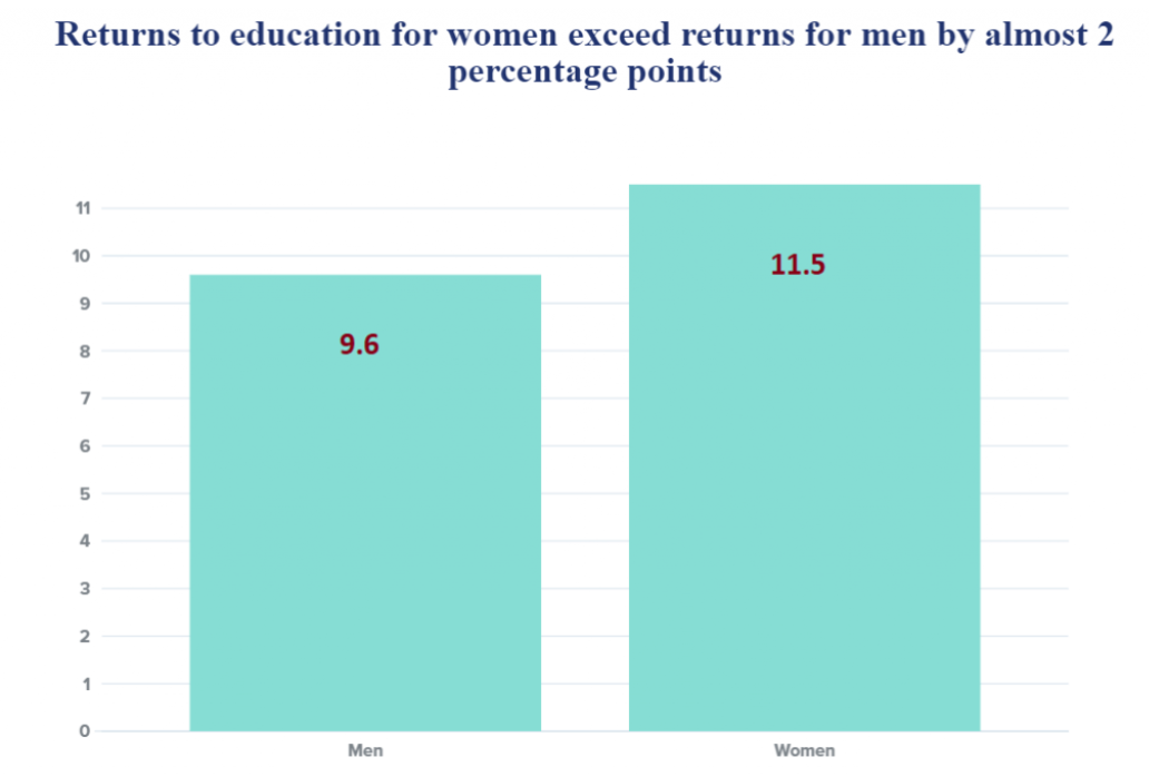 Gender Parity Education, Gender and Work Education and Skills COVID-19