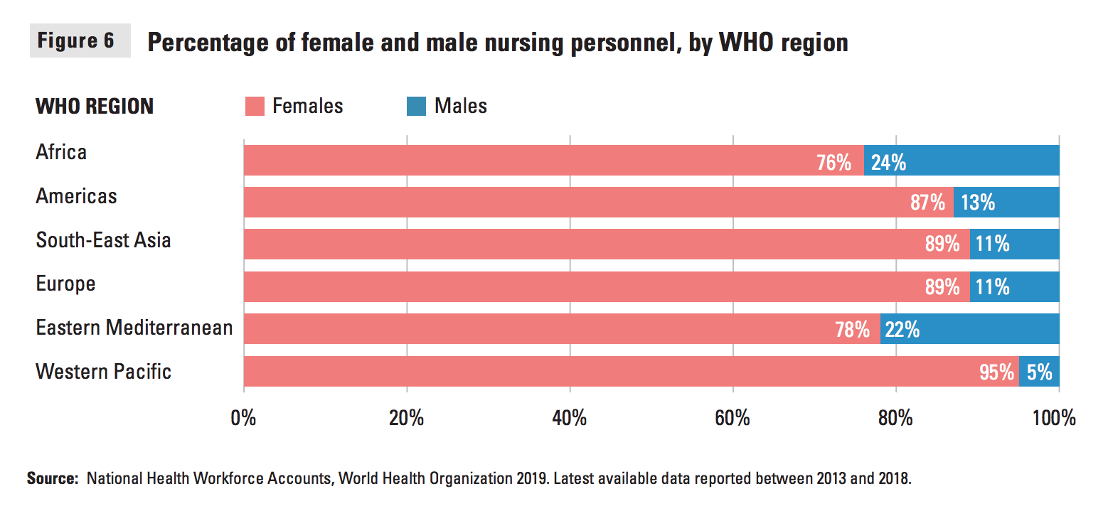 Percentage of female and male nursing personnel.
