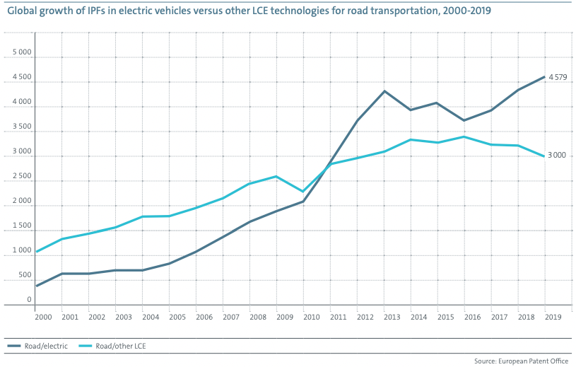 a chart showing the global growth of IPFs in electric vehicles versus other LCE technologies for road transportation, 2000-2019