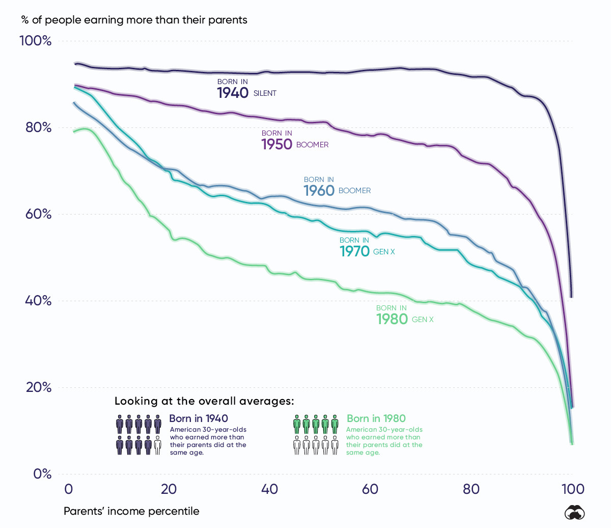 How Has Social Mobility In The U S Changed In Recent Decades World Economic Forum